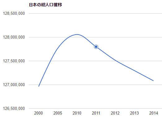 populationJapanGraph.jpg