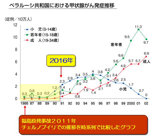 SCarAccidentGraph2.jpg