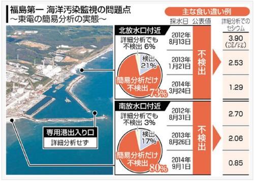 1205fukushimadata.jpg