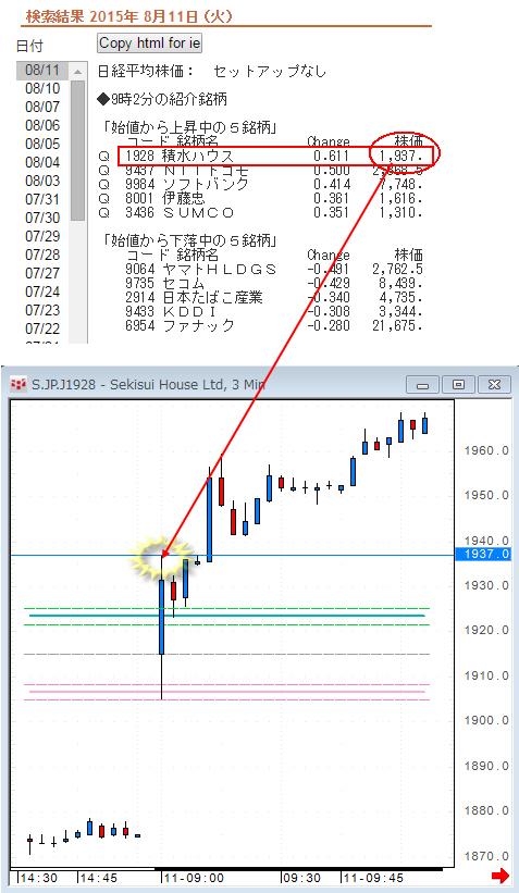 BTC/USD — ビットコインチャートと価格 — TradingView
